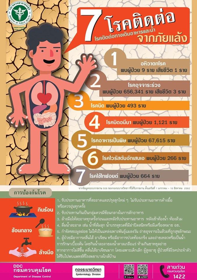 7 โรคติดต่อทางเดินอาหารและน้ำ จากภัยแล้ง