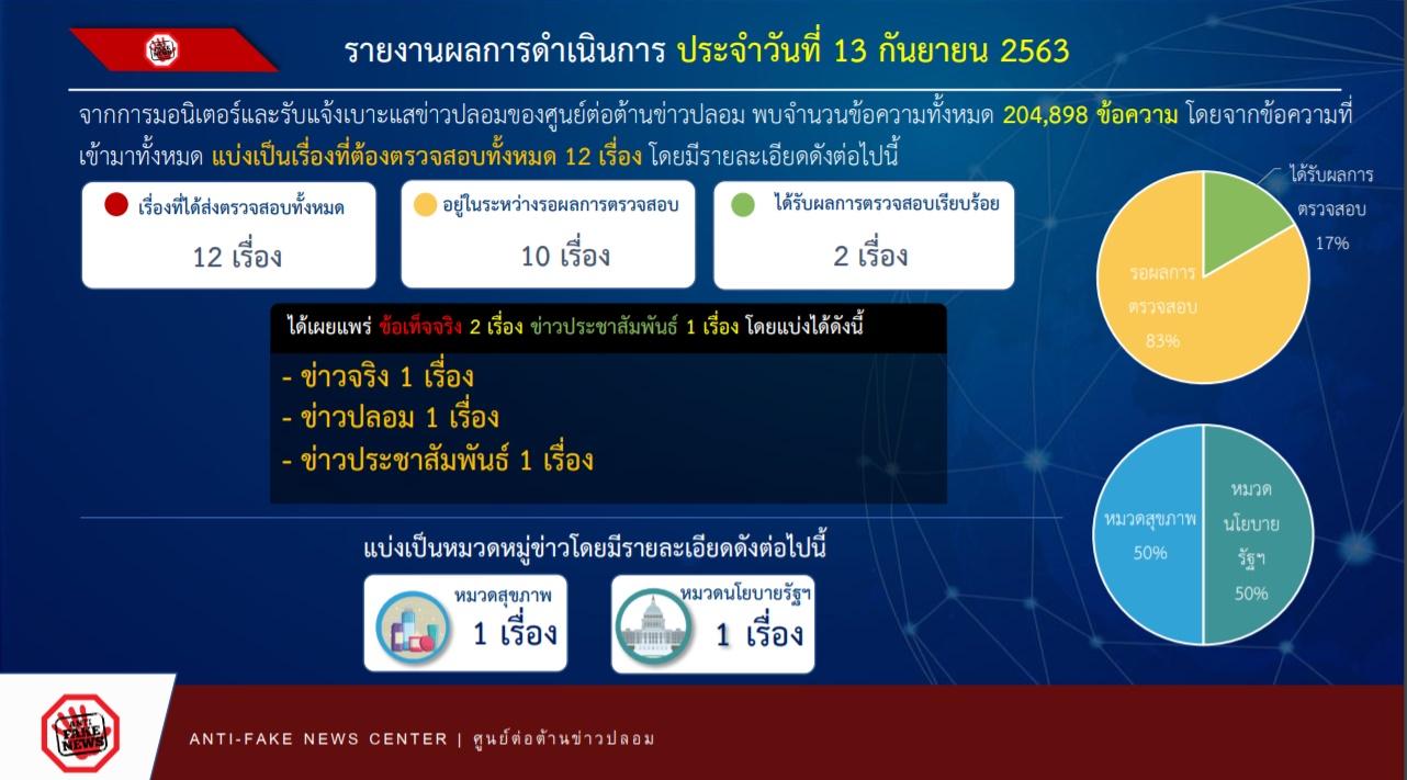 รายงานผลการดำเนินงาน ศูนย์ต่อต้านข่าวปลอม ประเทศไทย ANTI - FAKE NEWS CENTER ประจำวันที่ 13 กันยายน 2563
