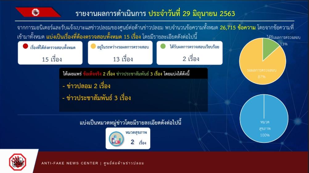 รายงานผลการดำเนินงาน ศูนย์ต่อต้านข่าวปลอม ประเทศไทย ANTI - FAKE NEWS CENTER ประจำวันที่ 29 มิถุนายน 2563