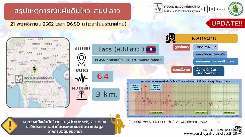 แผ่นดินไหวที่ลาว สะเทือนถึงไทย!! ปภ. เร่งให้ความช่วยเหลือประชาชน