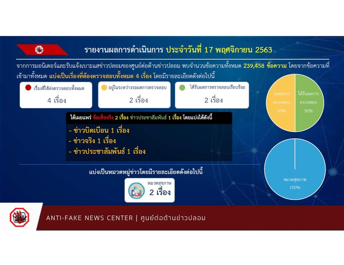 รายงานผลการดำเนินงาน ศูนย์ต่อต้านข่าวปลอม ประเทศไทย ANTI - FAKE NEWS CENTER ประจำวันที่ 17 พฤศจิกายน  2563