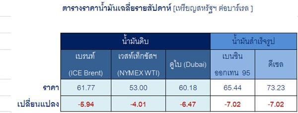 สถานการณ์น้ำมันดิบและน้ำมันสำเร็จรูปวันที่ 3-7 มิ.ย. 62 และคาดการณ์วันที่ 10-14 มิ.ย. 62 โดยทีมวิเคราะห์ตลาดต่างประเทศ บริษัท ปตท. จำกัด (มหาชน)