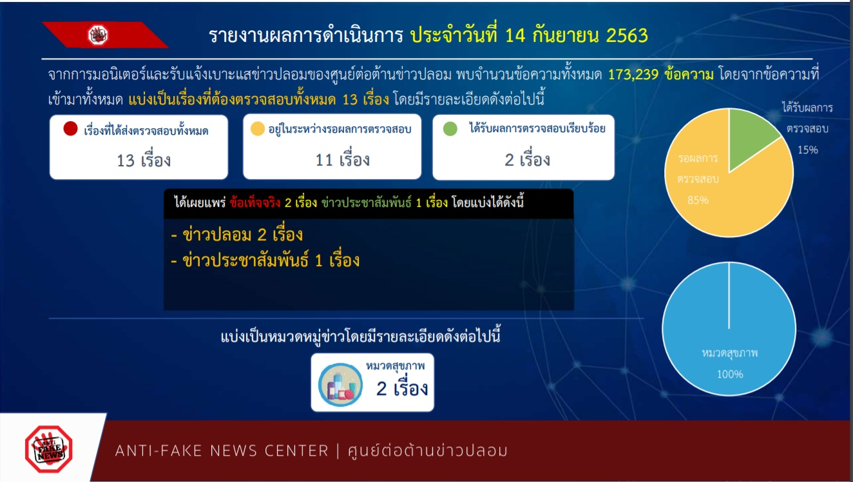 รายงานผลการดำเนินงาน ศูนย์ต่อต้านข่าวปลอม ประเทศไทย ANTI - FAKE NEWS CENTER ประจำวันที่ 14 กันยายน 2563