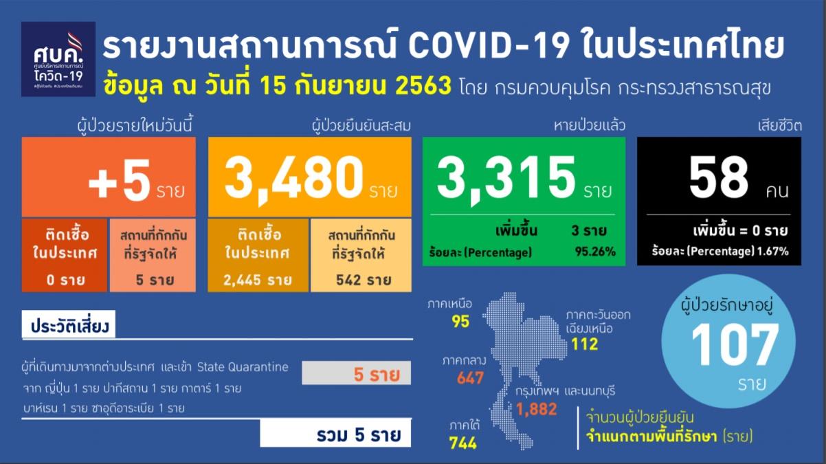 รายงานข้อมูลสถานการณ์การติดเชื้อโควิด-19 ณ วันอังคารที่ 15 กันยายน 2563