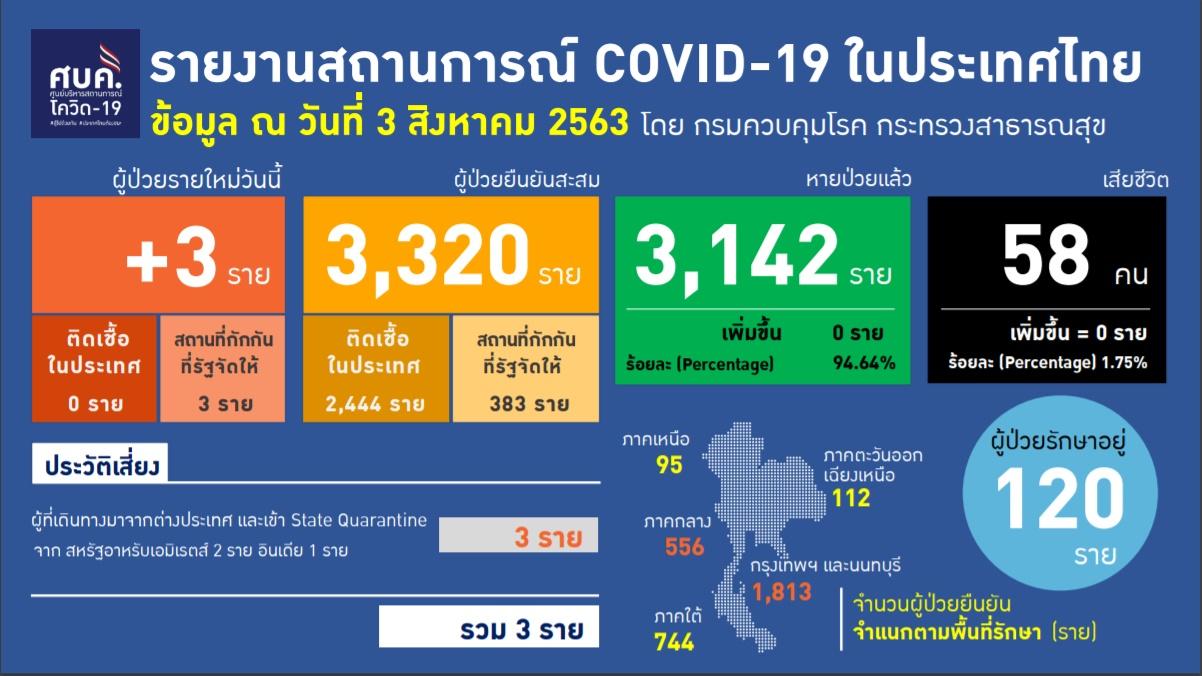 รายงานข้อมูลสถานการณ์การติดเชื้อโควิด-19 ณ วันจันทร์ที่ 3 สิงหาคม 2563