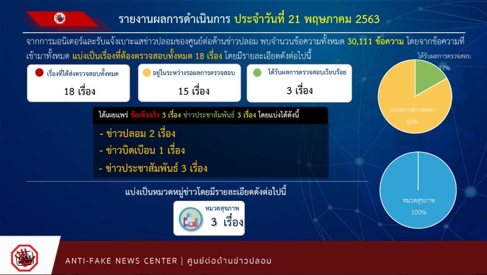รายงานผลการดำเนินงาน ศูนย์ต่อต้านข่าวปลอม ประเทศไทย ANTI - FAKE NEWS CENTER ประจำวันที่ 21 พฤษภาคม 2563