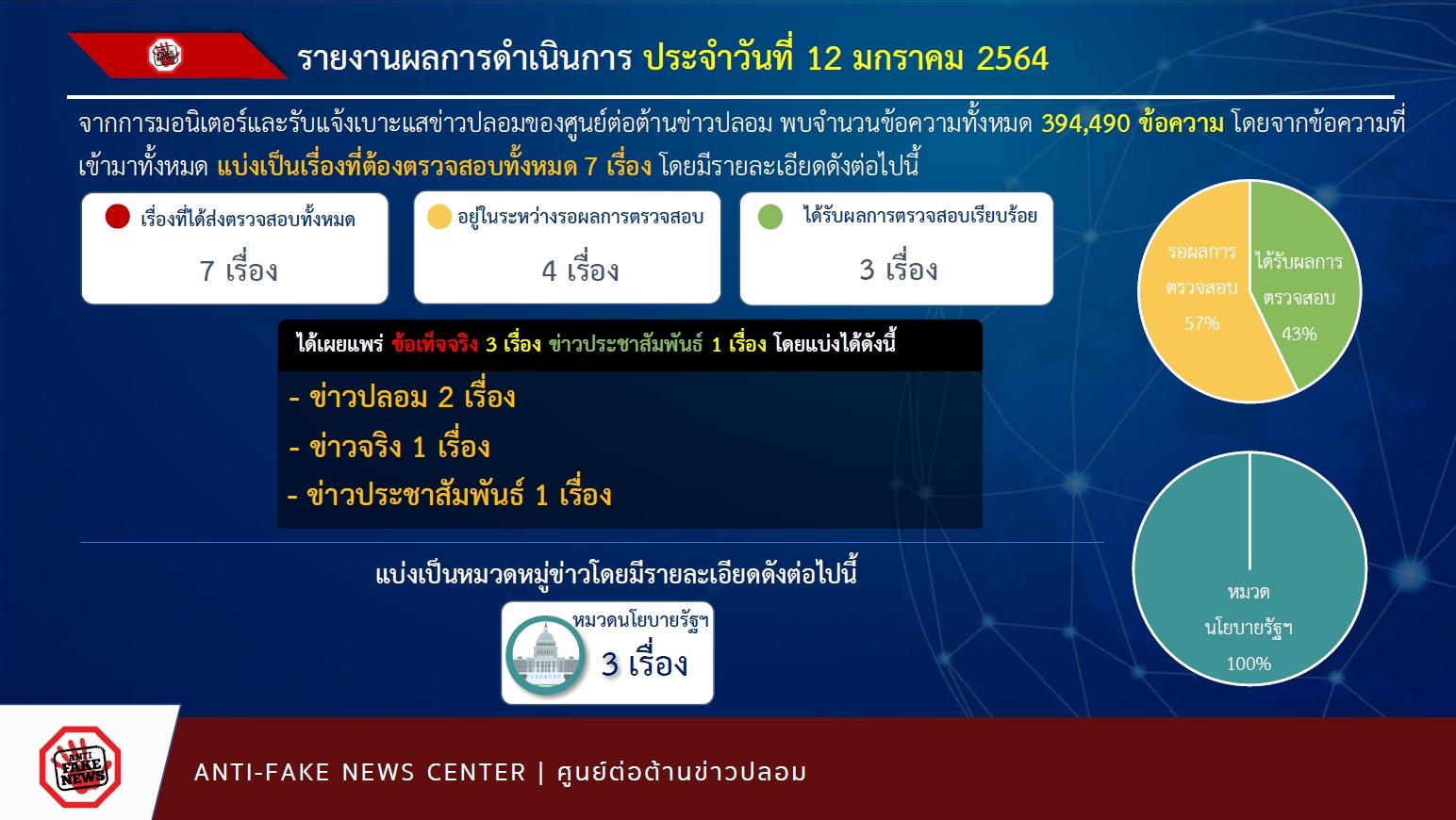 รายงานผลการดำเนินงาน ศูนย์ต่อต้าaนข่าวปลอม ประเทศไทย ANTI - FAKE NEWS CENTER ประจำวันที่ 12 มกราคม  2564