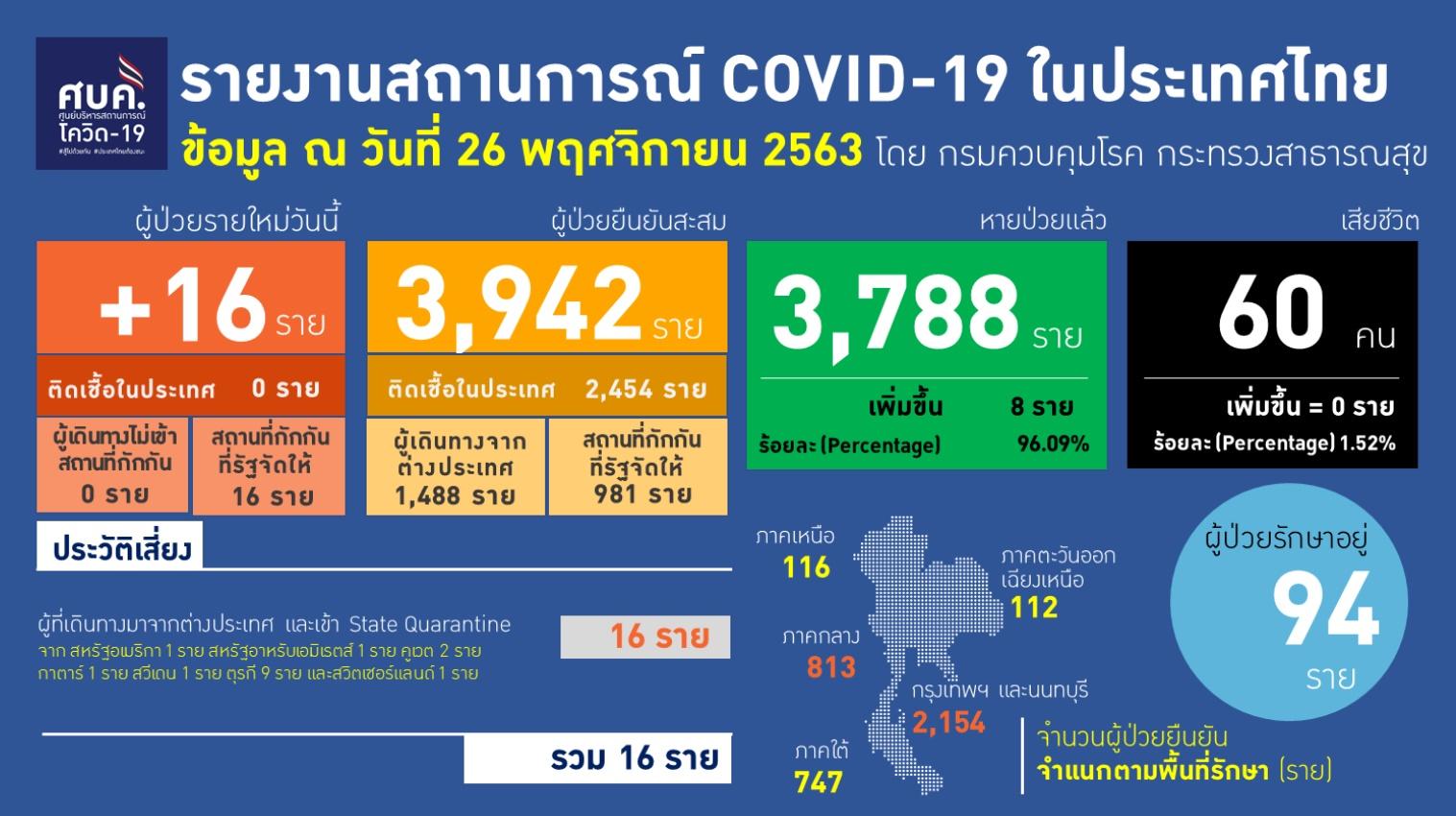รายงานข้อมูลสถานการณ์การติดเชื้อโควิด-19 ณ วันพฤหัสบดีที่ 26 พฤศจิกายน 2563