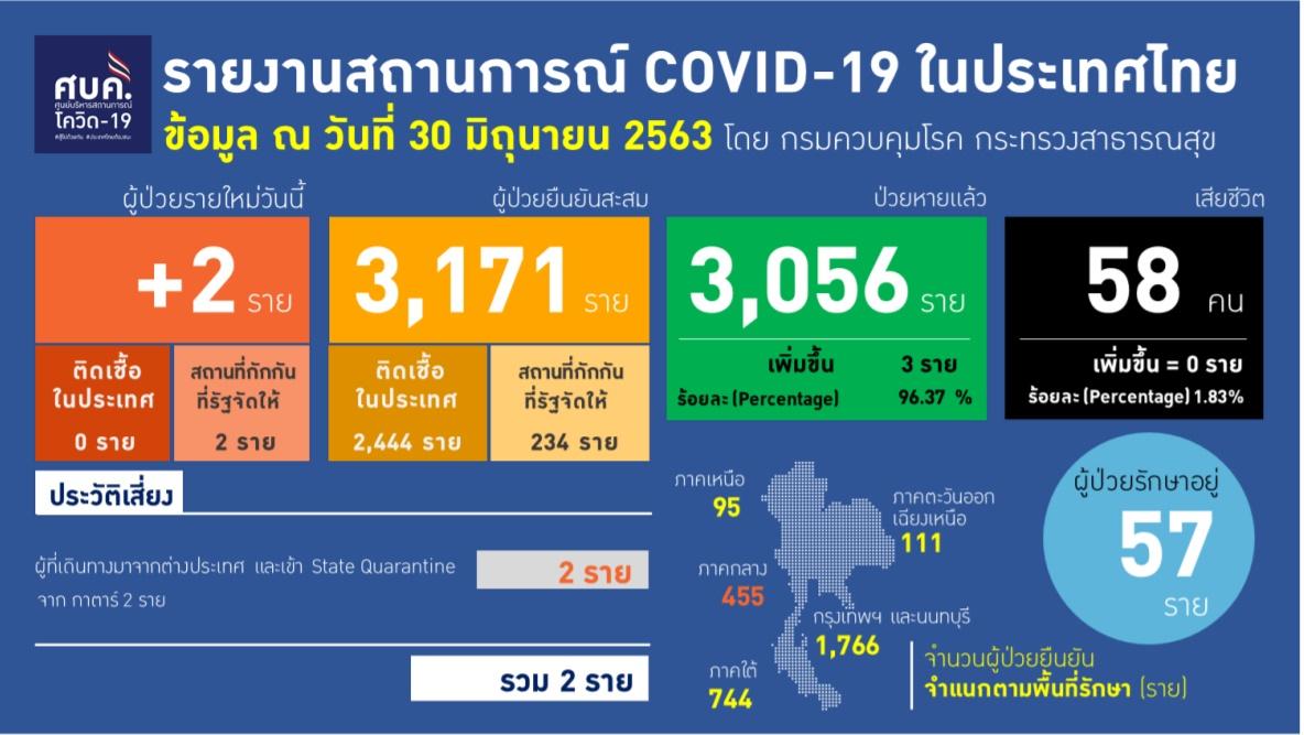 รายงานข้อมูลสถานการณ์การติดเชื้อโควิด-19 ณ วันอังคารที่ 30 มิถุนายน 2563