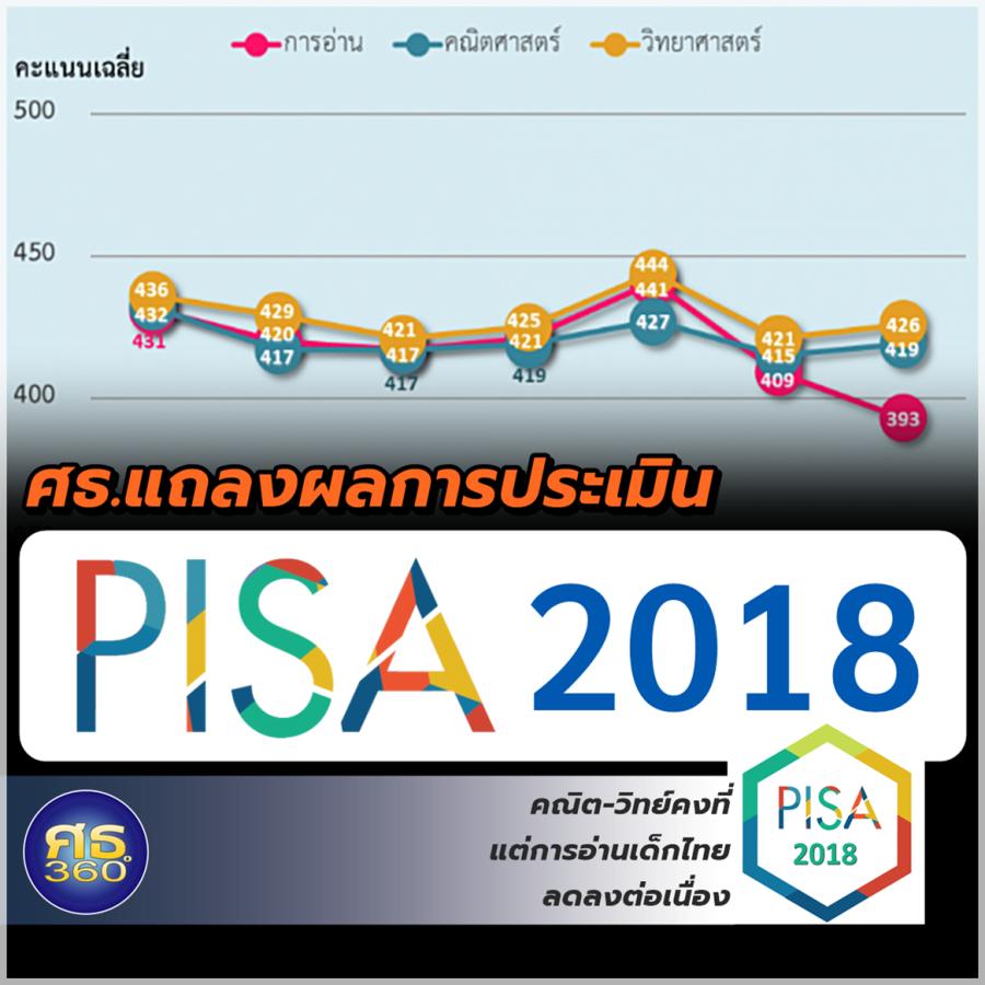 ศธ.แถลงผลการประเมิน PISA2018 คณิต-วิทย์คงที่ แต่การอ่านเด็กไทยลดลงต่อเนื่อง