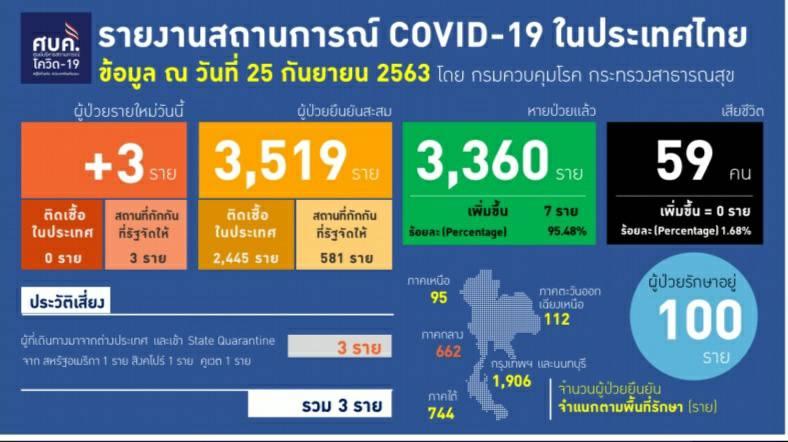 รายงานข้อมูลสถานการณ์การติดเชื้อโควิด-19 ณ วันศุกร์ที่ 25 กันยายน 2563