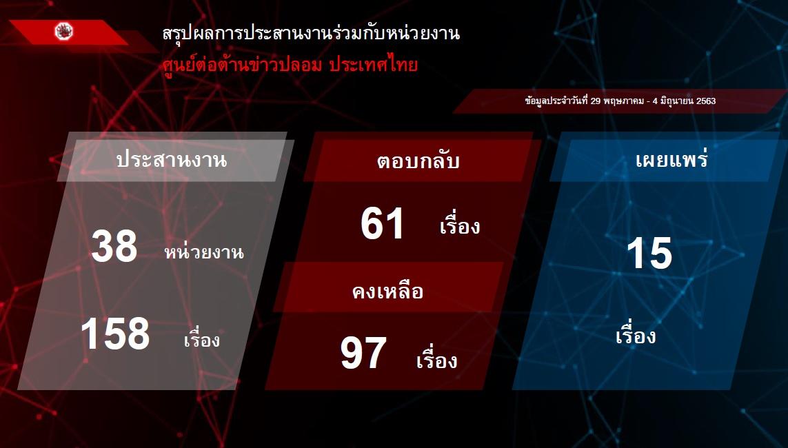 สรุปผลการประสานงานร่วมกับหน่วยงาน ศูนย์ต่อต้านข่าวปลอม ประเทศไทย