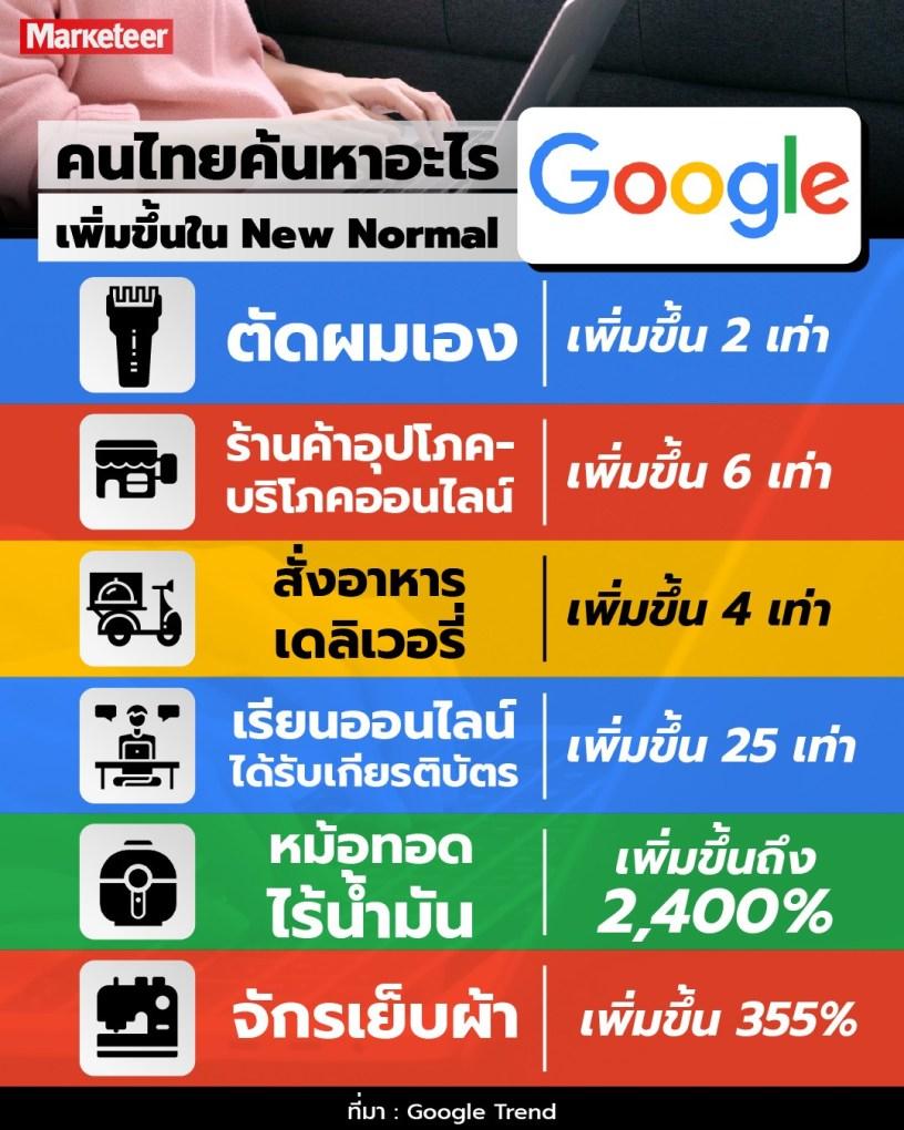3 รูปแบบการเปลี่ยนแปลง New Normal จาก Google Trend ที่มีผลกับนักการตลาด