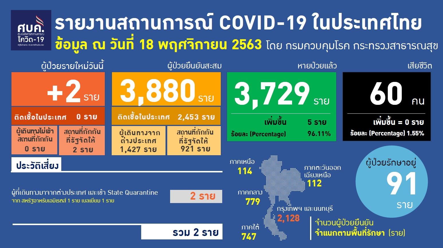 รายงานข้อมูลสถานการณ์การติดเชื้อโควิด-19 ณ วันพุธที่ 18 พฤศจิกายน 2563