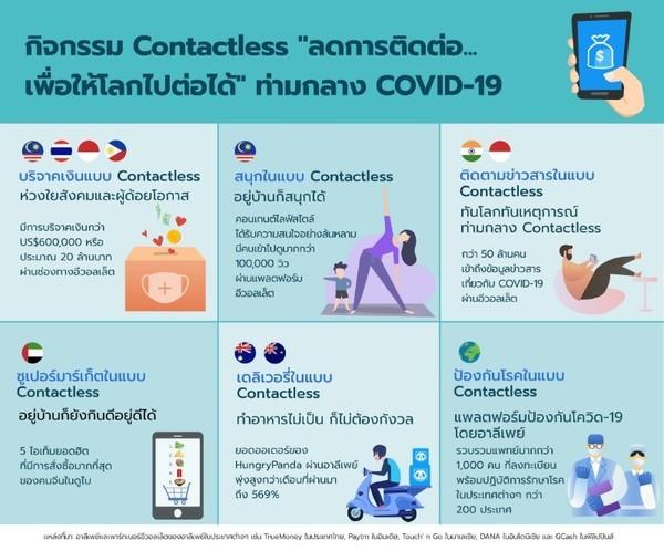 """ประสบการณ์ Contactless """"ลดการติดต่อ เพื่อให้โลกไปต่อได้"""" ช่วงโควิด-19"""